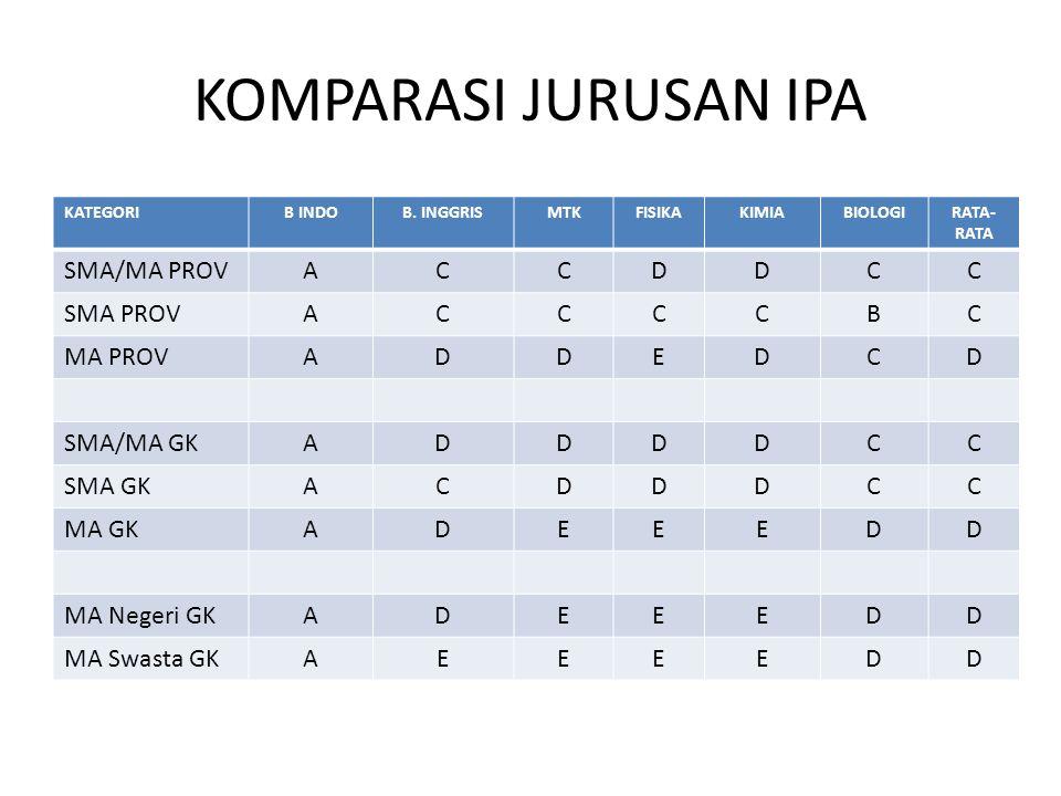 KOMPARASI JURUSAN IPA SMA/MA PROV A C D SMA PROV B MA PROV E SMA/MA GK