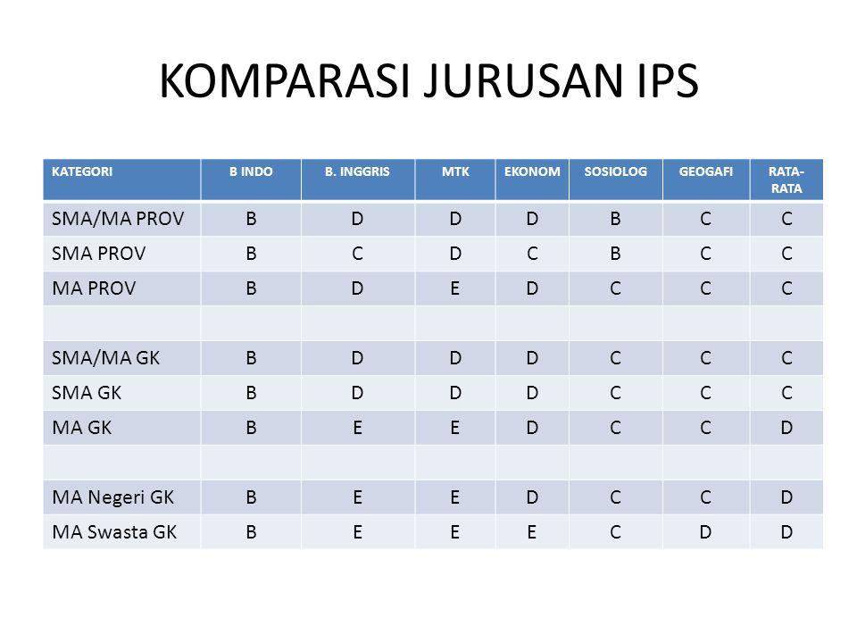 KOMPARASI JURUSAN IPS SMA/MA PROV B D C SMA PROV MA PROV E SMA/MA GK