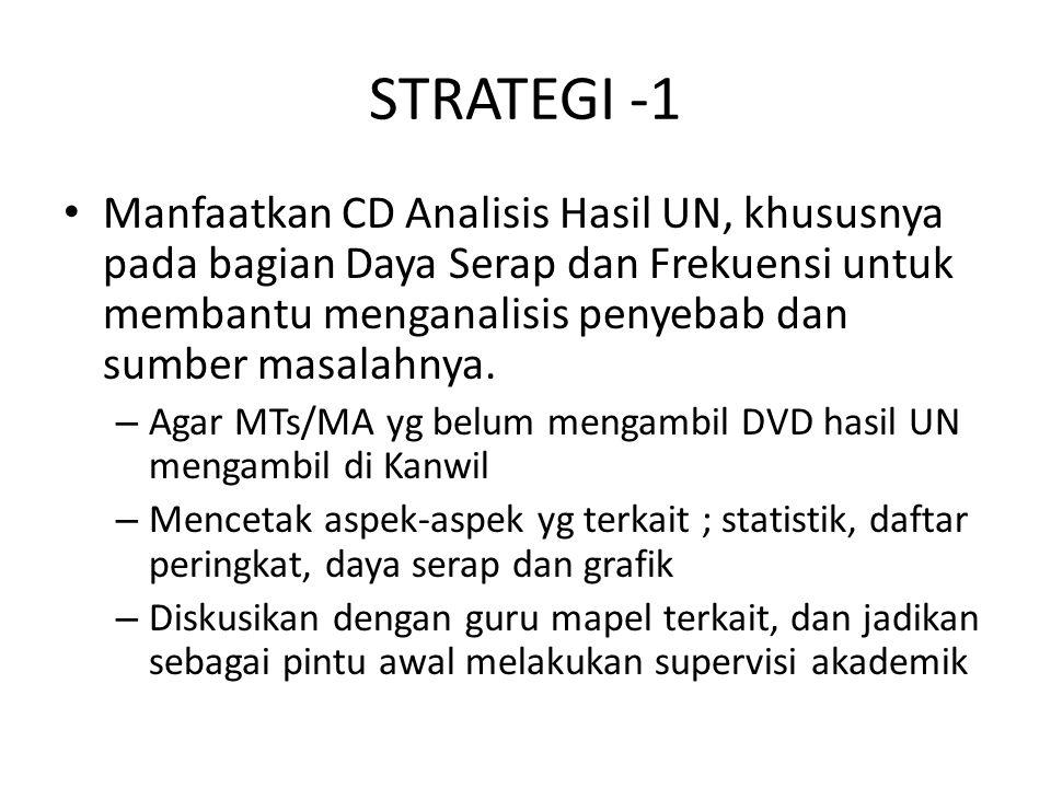 STRATEGI -1