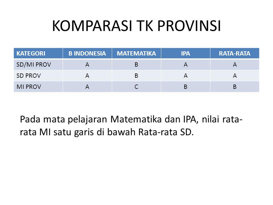 KOMPARASI TK PROVINSI KATEGORI. B INDONESIA. MATEMATIKA. IPA. RATA-RATA. SD/MI PROV. A. B. SD PROV.
