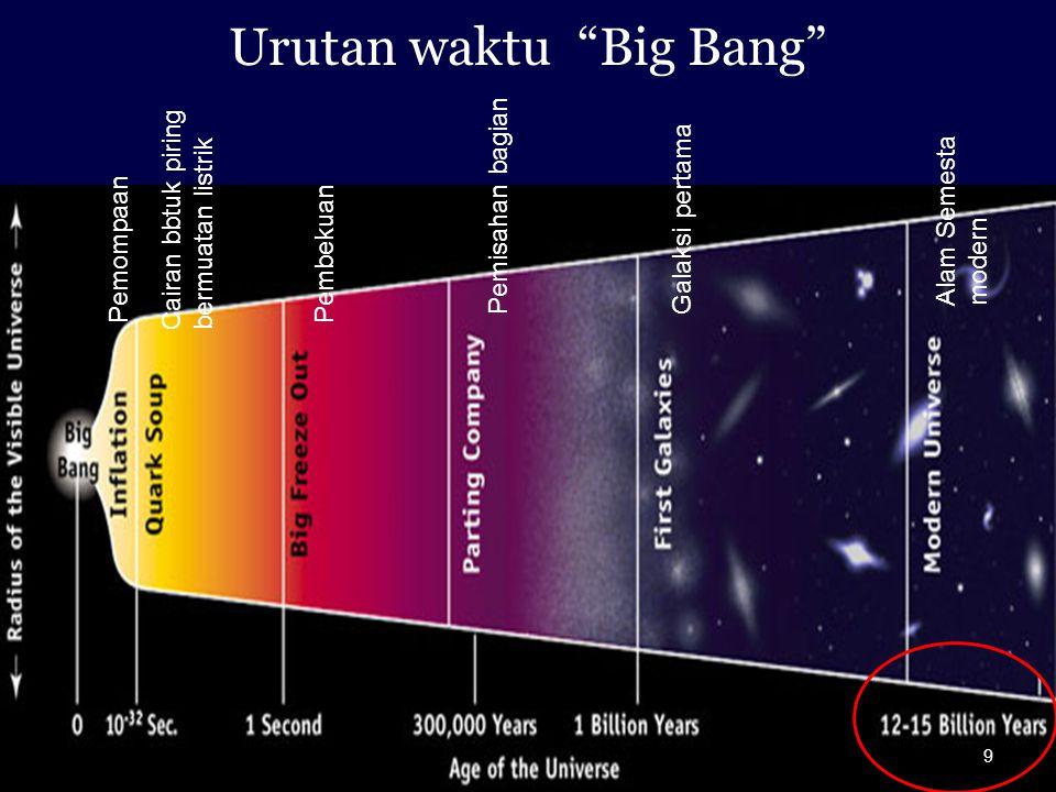 Urutan waktu Big Bang