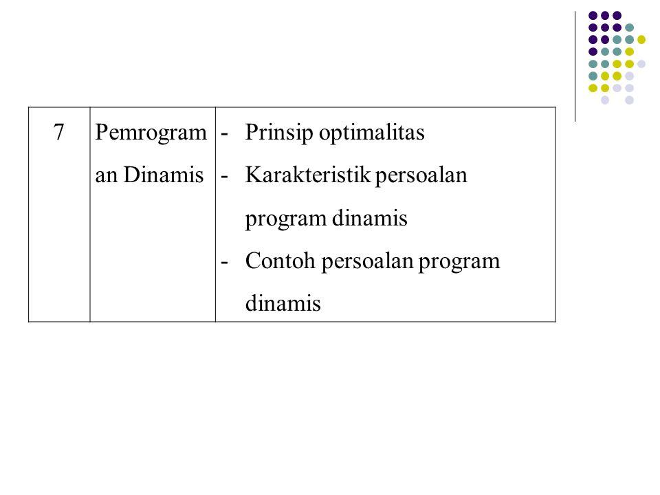 7 Pemrograman Dinamis. Prinsip optimalitas. Karakteristik persoalan program dinamis.