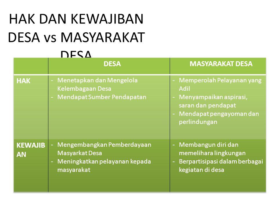 HAK DAN KEWAJIBAN DESA vs MASYARAKAT DESA