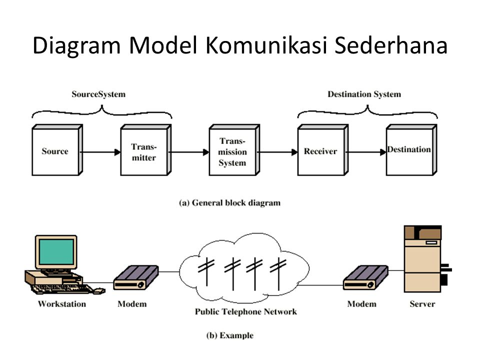 Diagram Model Komunikasi Sederhana