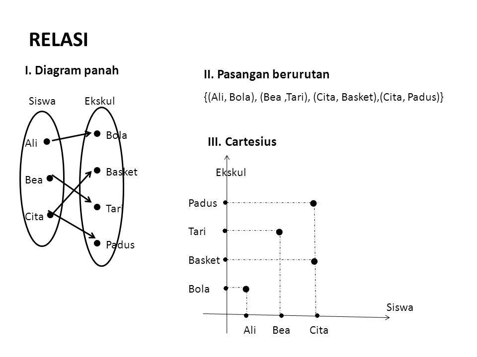 RELASI  Bola  Basket  Tari  Padus  I. Diagram panah