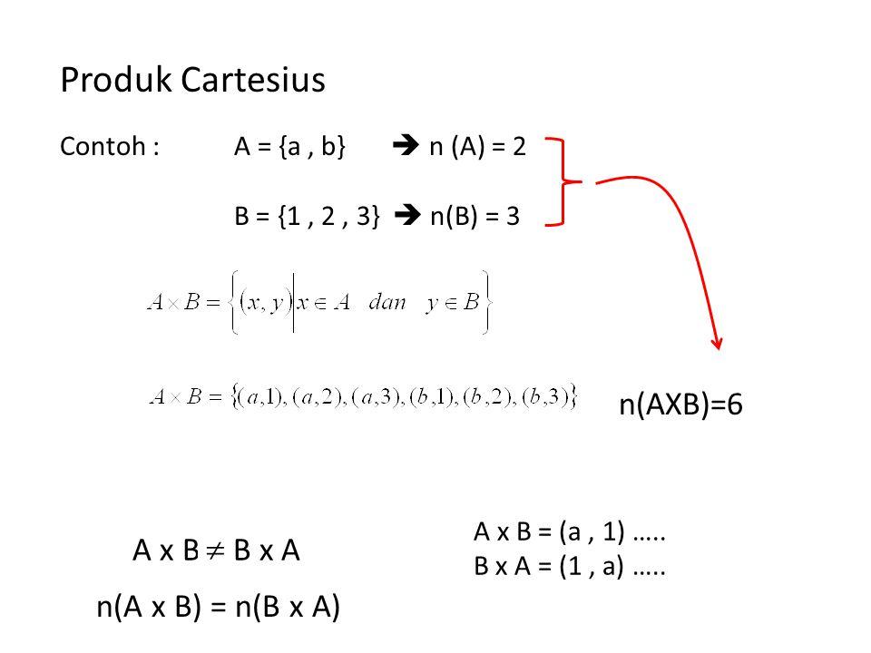 Produk Cartesius n(AXB)=6 A x B = B x A  n(A x B) = n(B x A)
