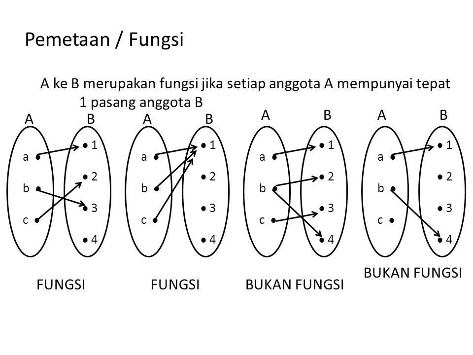 Pemetaan / Fungsi A ke B merupakan fungsi jika setiap anggota A mempunyai tepat. 1 pasang anggota B.