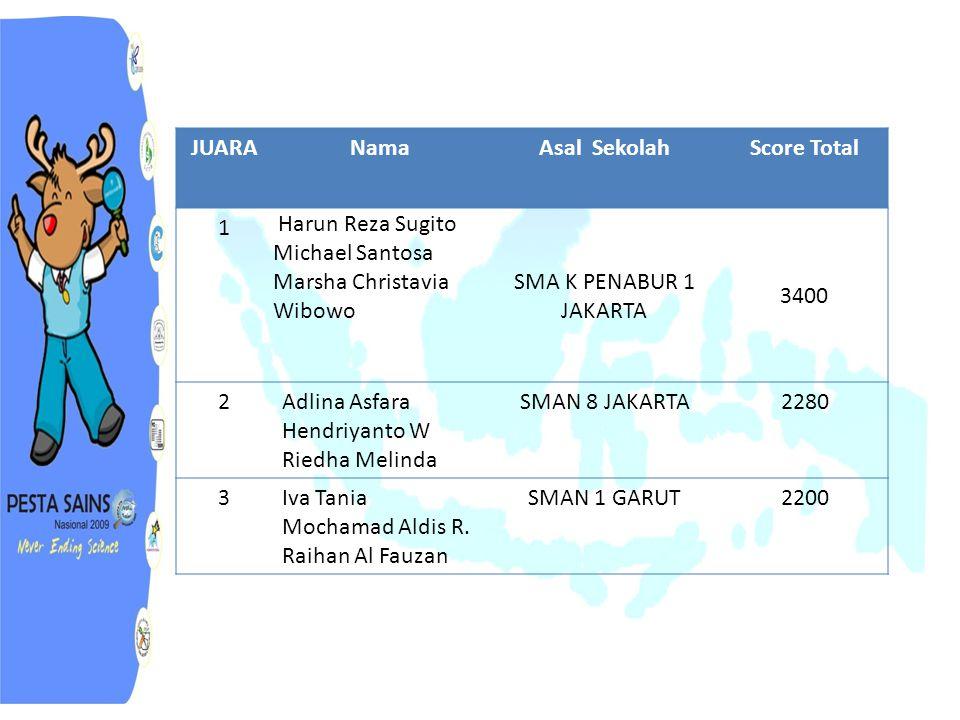 JUARA Nama Asal Sekolah Score Total