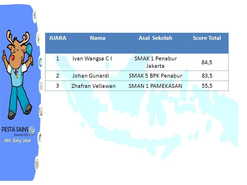 JUARA Nama. Asal Sekolah. Score Total. 1. Ivan Wangsa C I. SMAK 1 Penabur Jakarta. 84,5. 2.