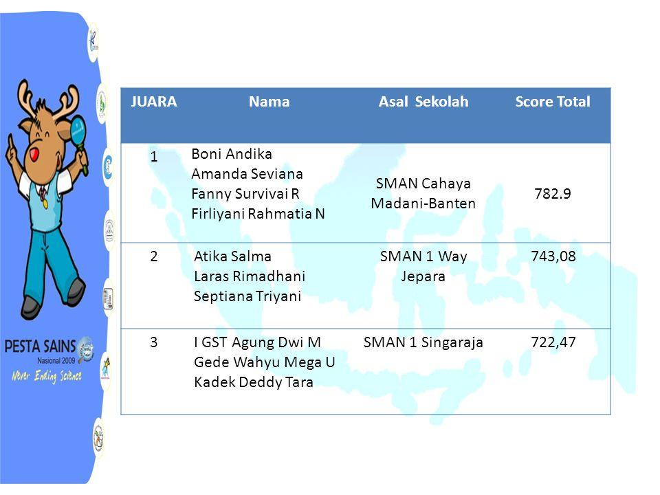 SMAN Cahaya Madani-Banten