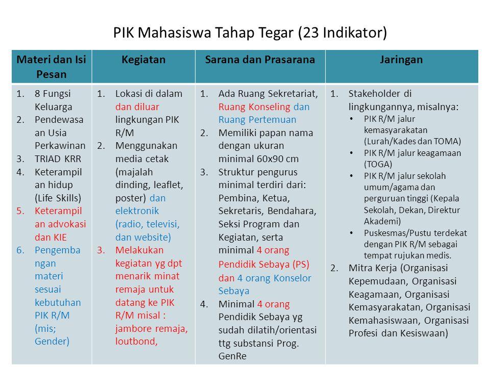 PIK Mahasiswa Tahap Tegar (23 Indikator)
