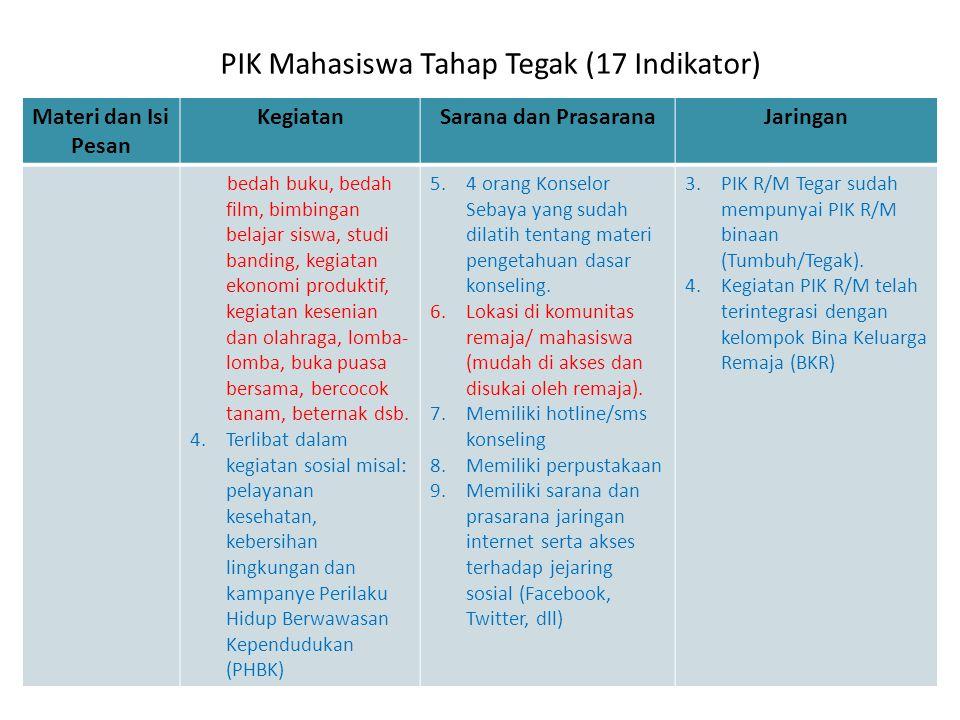 PIK Mahasiswa Tahap Tegak (17 Indikator)