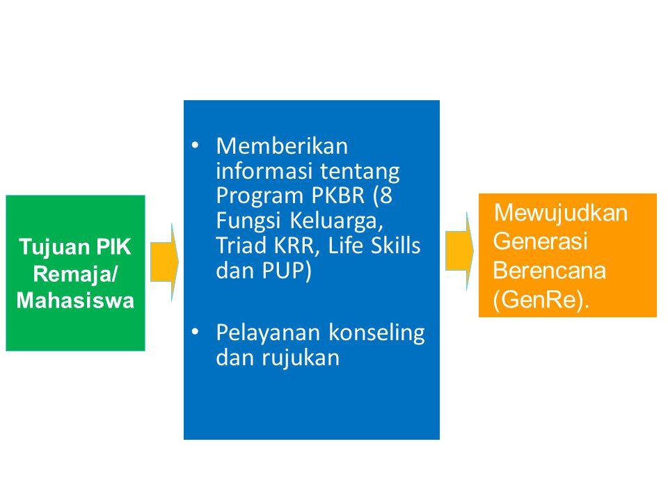 Tujuan PIK Remaja/ Mahasiswa