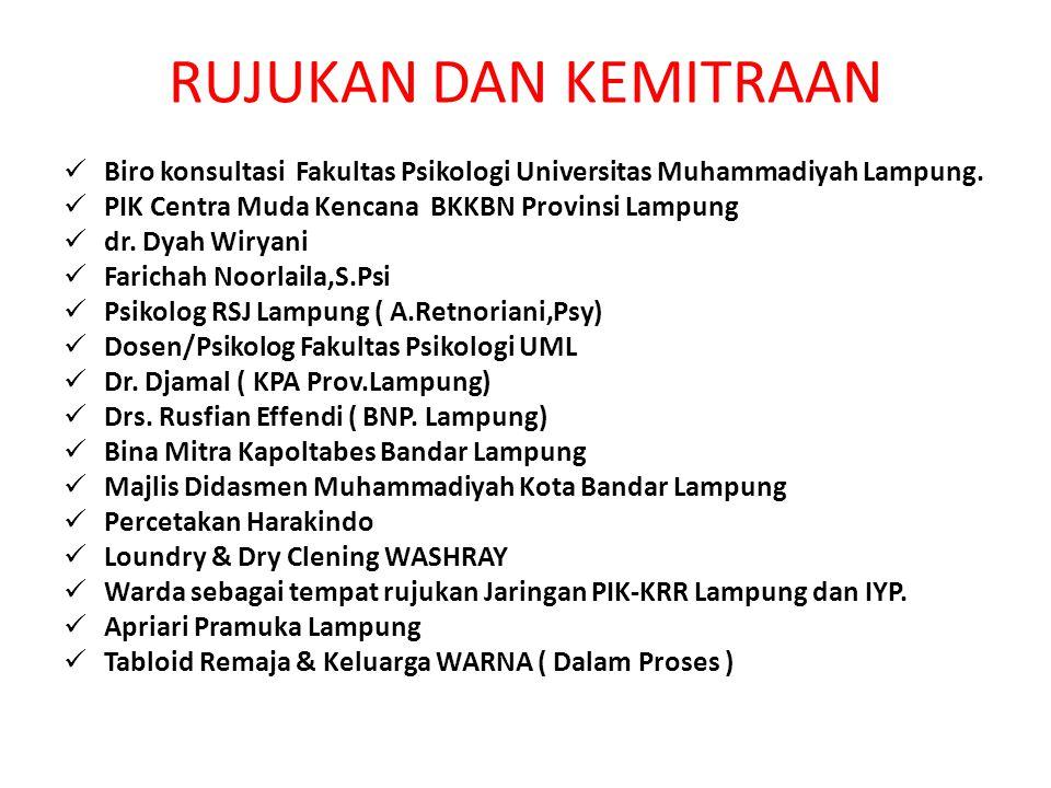 RUJUKAN DAN KEMITRAAN Biro konsultasi Fakultas Psikologi Universitas Muhammadiyah Lampung. PIK Centra Muda Kencana BKKBN Provinsi Lampung.