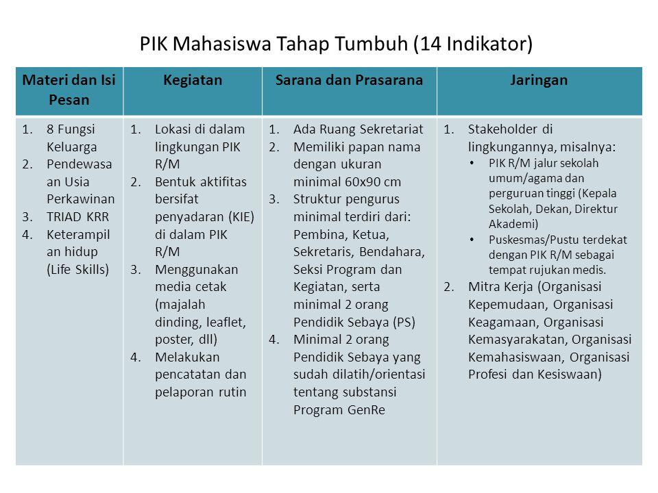 PIK Mahasiswa Tahap Tumbuh (14 Indikator)