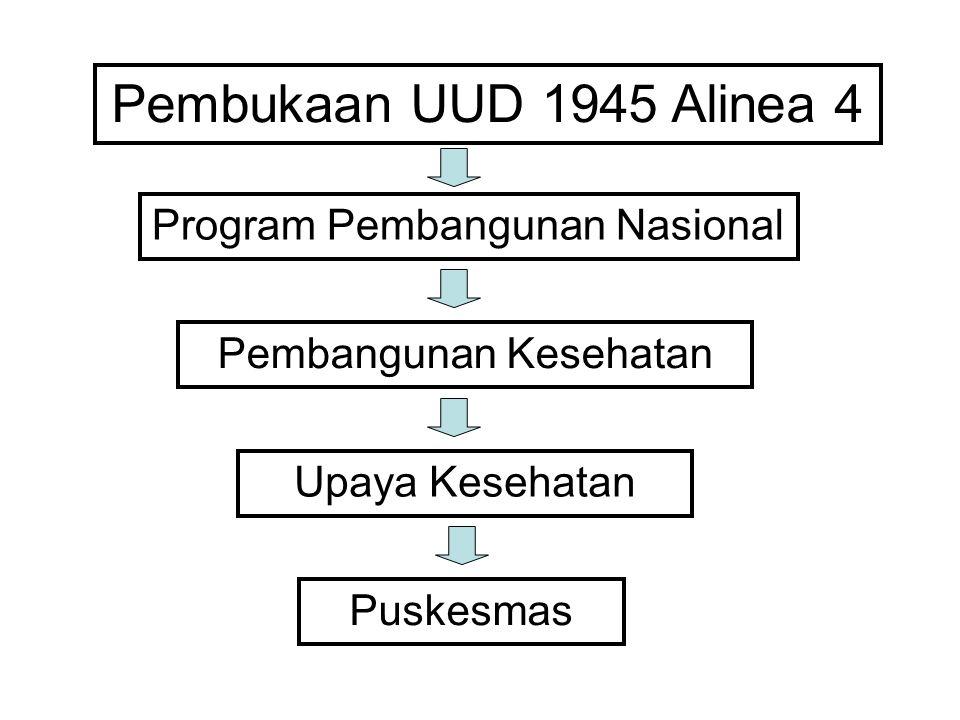 Pembukaan UUD 1945 Alinea 4 Program Pembangunan Nasional