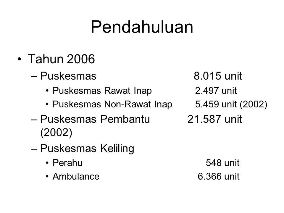 Pendahuluan Tahun 2006 Puskesmas 8.015 unit