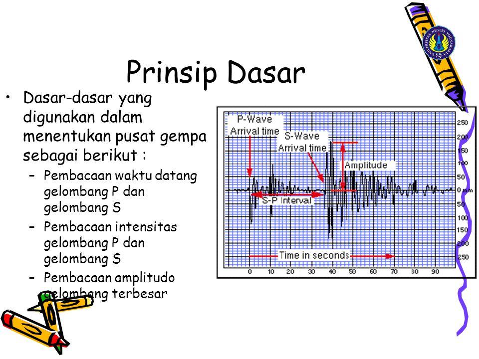 Prinsip Dasar Dasar-dasar yang digunakan dalam menentukan pusat gempa sebagai berikut : Pembacaan waktu datang gelombang P dan gelombang S.