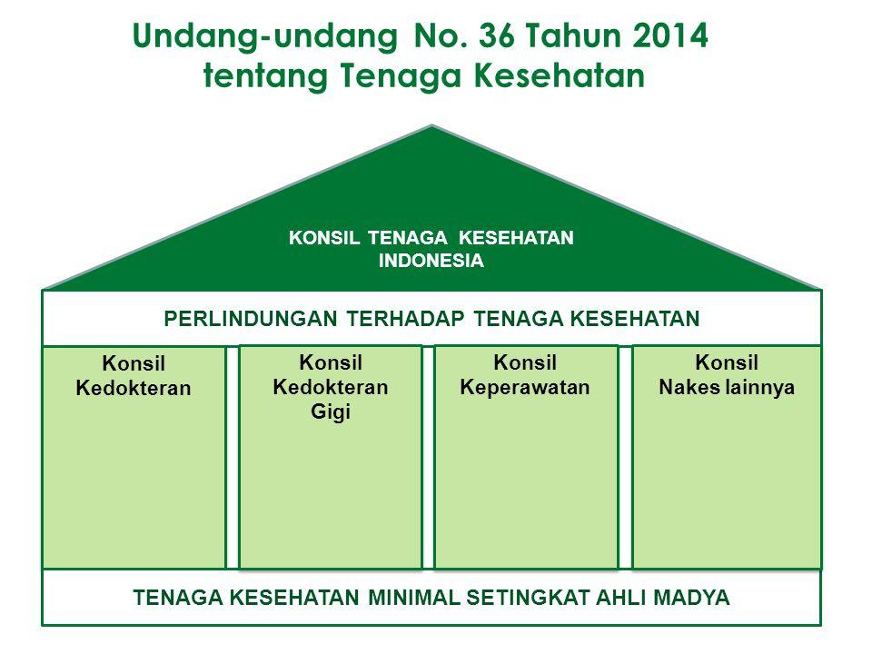 Undang-undang No. 36 Tahun 2014 tentang Tenaga Kesehatan