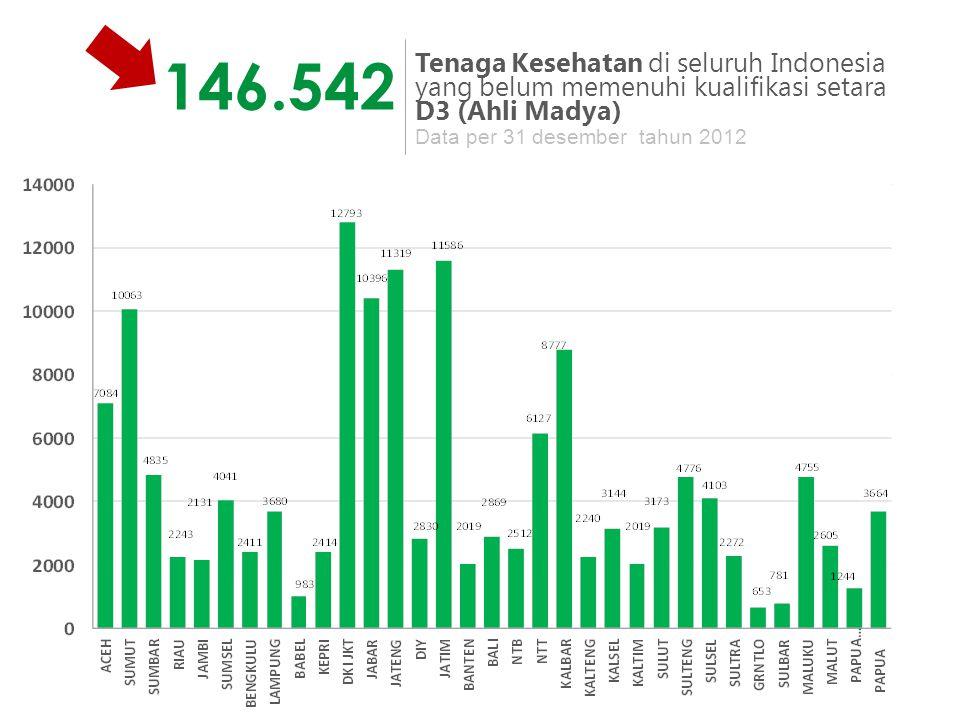 146.542 Tenaga Kesehatan di seluruh Indonesia yang belum memenuhi kualifikasi setara. D3 (Ahli Madya)