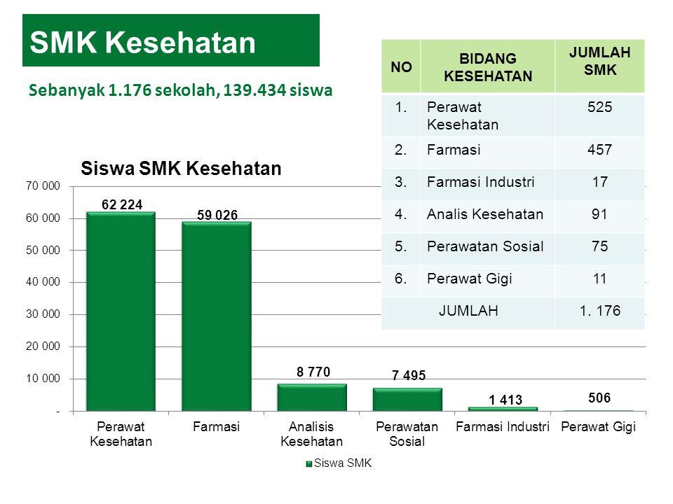 SMK Kesehatan Sebanyak 1.176 sekolah, 139.434 siswa NO