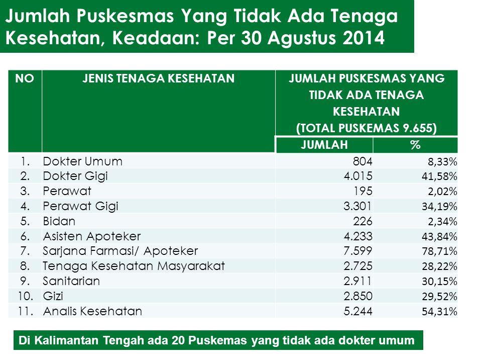 Jumlah Puskesmas Yang Tidak Ada Tenaga Kesehatan, Keadaan: Per 30 Agustus 2014