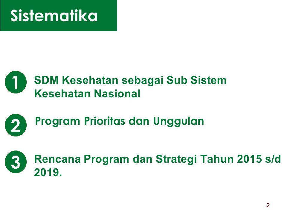 1 2 3 Sistematika SDM Kesehatan sebagai Sub Sistem Kesehatan Nasional