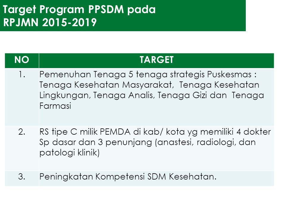Target Program PPSDM pada RPJMN 2015-2019