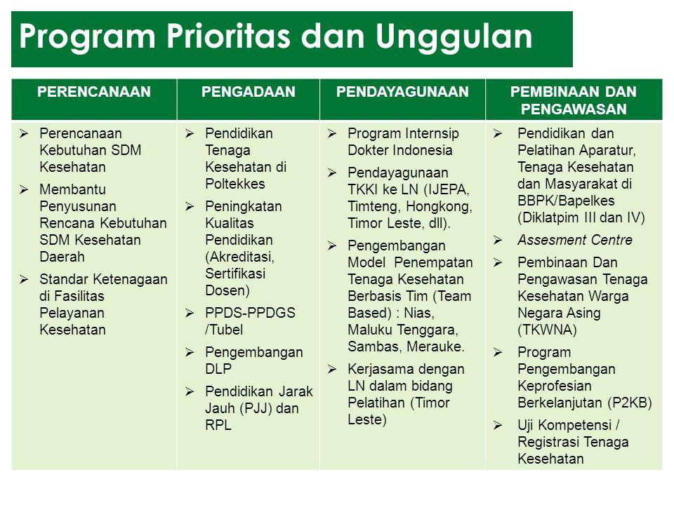 Program Prioritas dan Unggulan