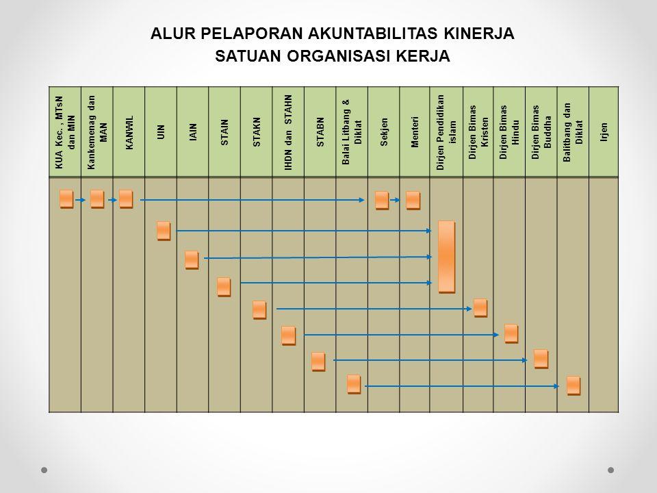 SATUAN ORGANISASI KERJA Dirjen Pendidikan islam