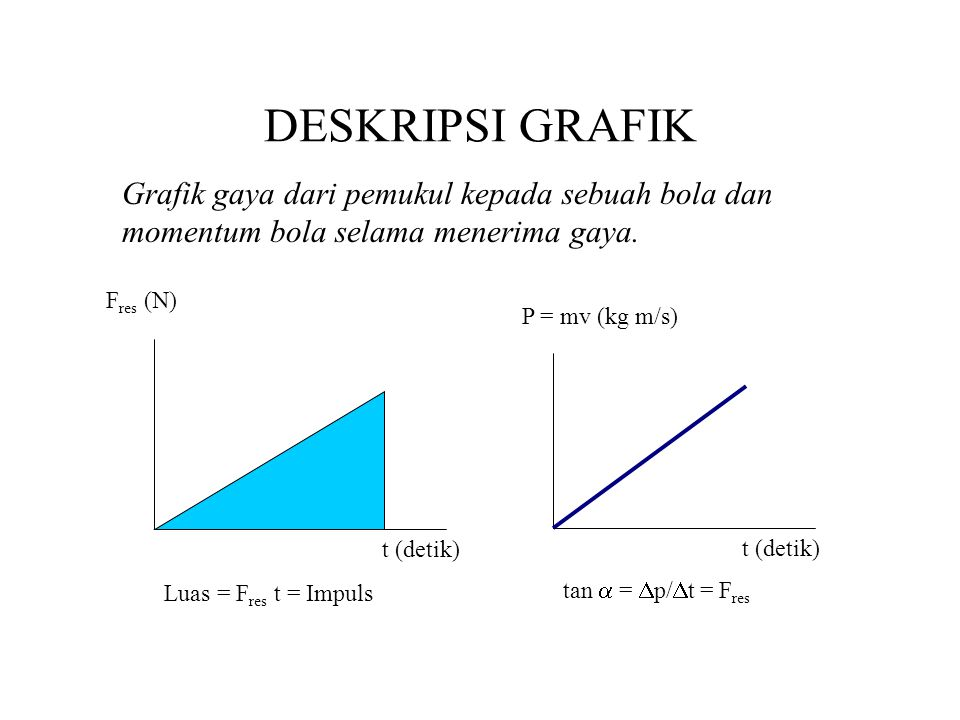 DESKRIPSI GRAFIK Grafik gaya dari pemukul kepada sebuah bola dan momentum bola selama menerima gaya.