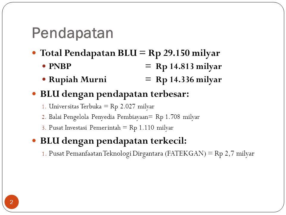 Pendapatan Total Pendapatan BLU = Rp 29.150 milyar