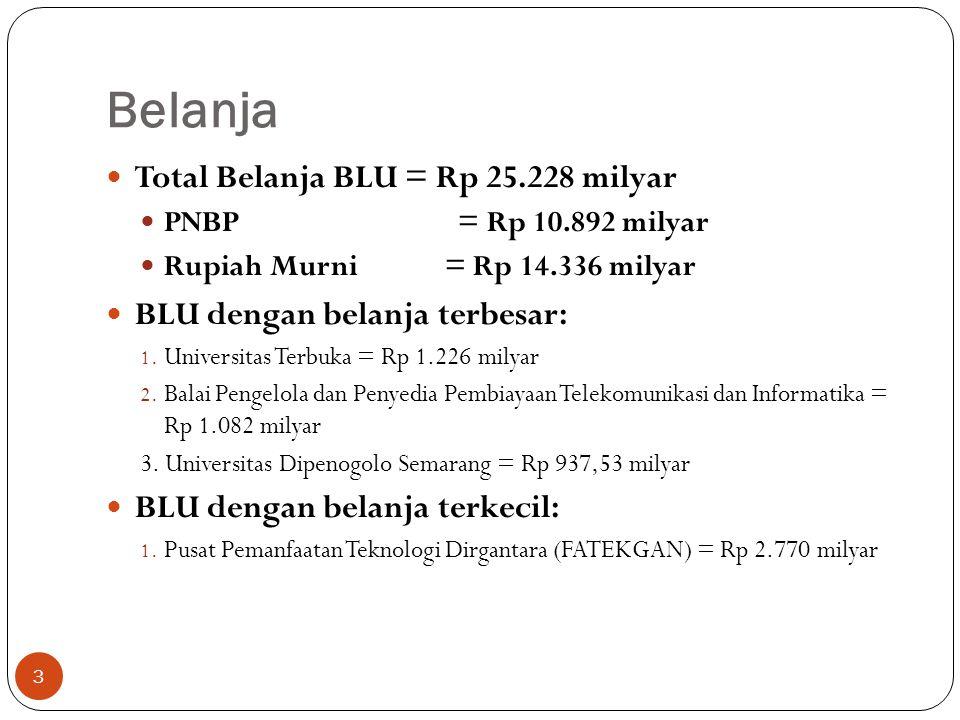 Belanja Total Belanja BLU = Rp 25.228 milyar