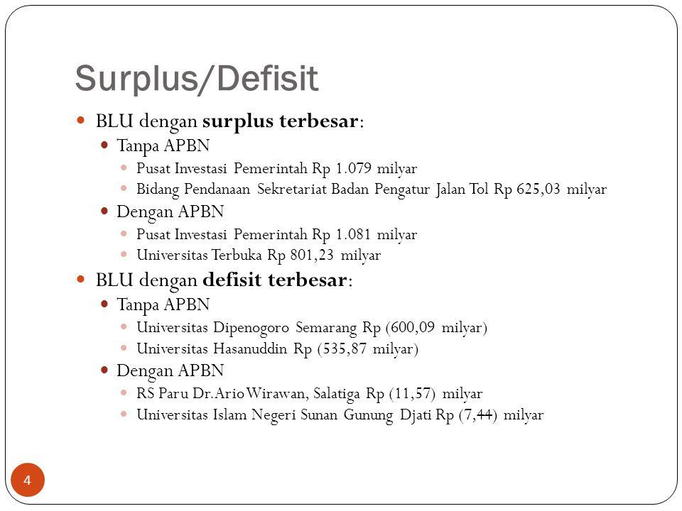 Surplus/Defisit BLU dengan surplus terbesar: