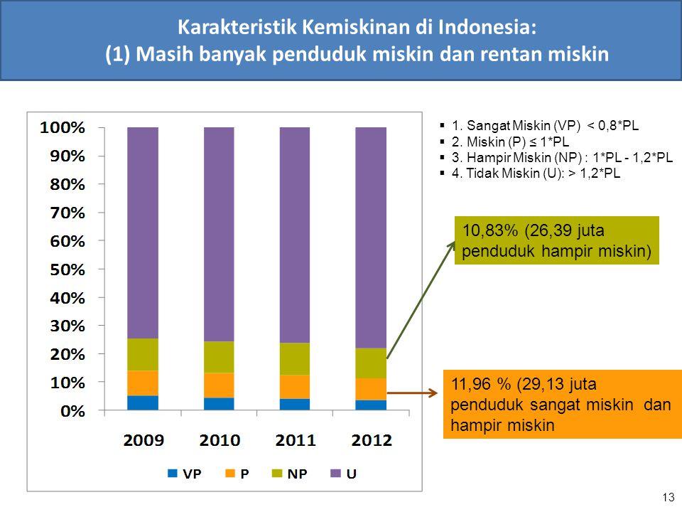 Karakteristik Kemiskinan di Indonesia: (1) Masih banyak penduduk miskin dan rentan miskin