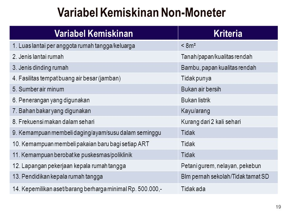 Variabel Kemiskinan Non-Moneter