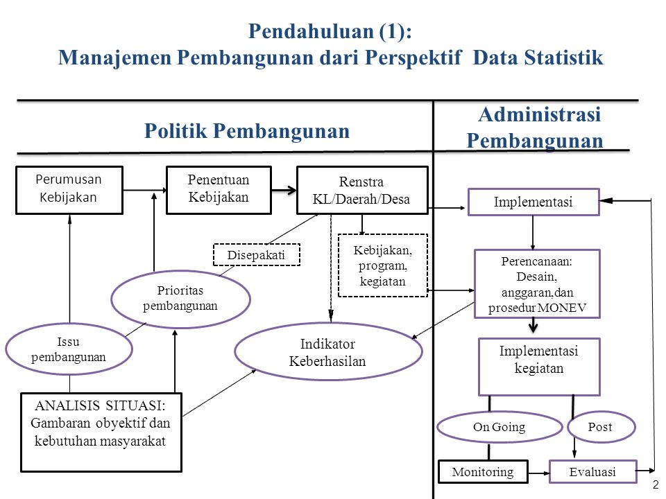 Pendahuluan (1): Manajemen Pembangunan dari Perspektif Data Statistik