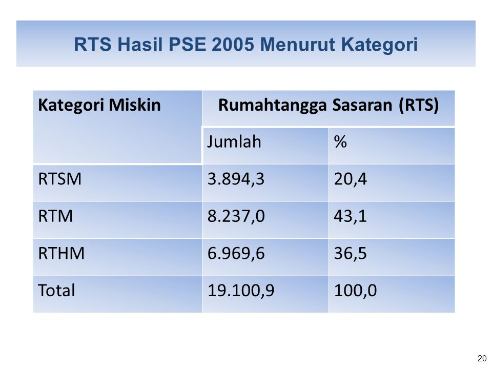 RTS Hasil PSE 2005 Menurut Kategori Rumahtangga Sasaran (RTS)