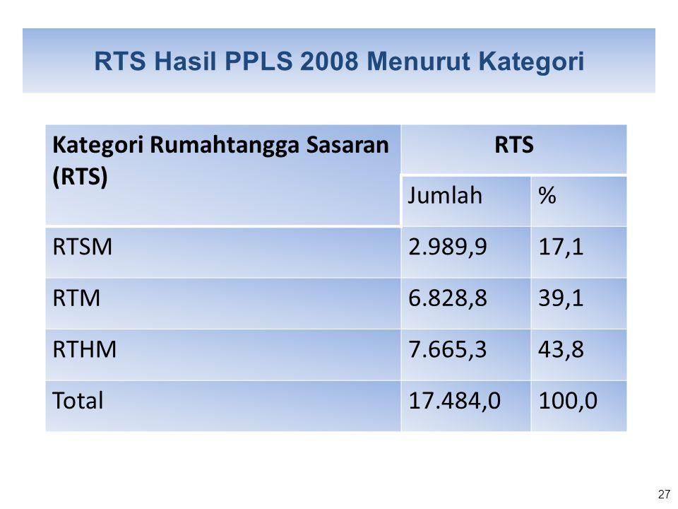 RTS Hasil PPLS 2008 Menurut Kategori