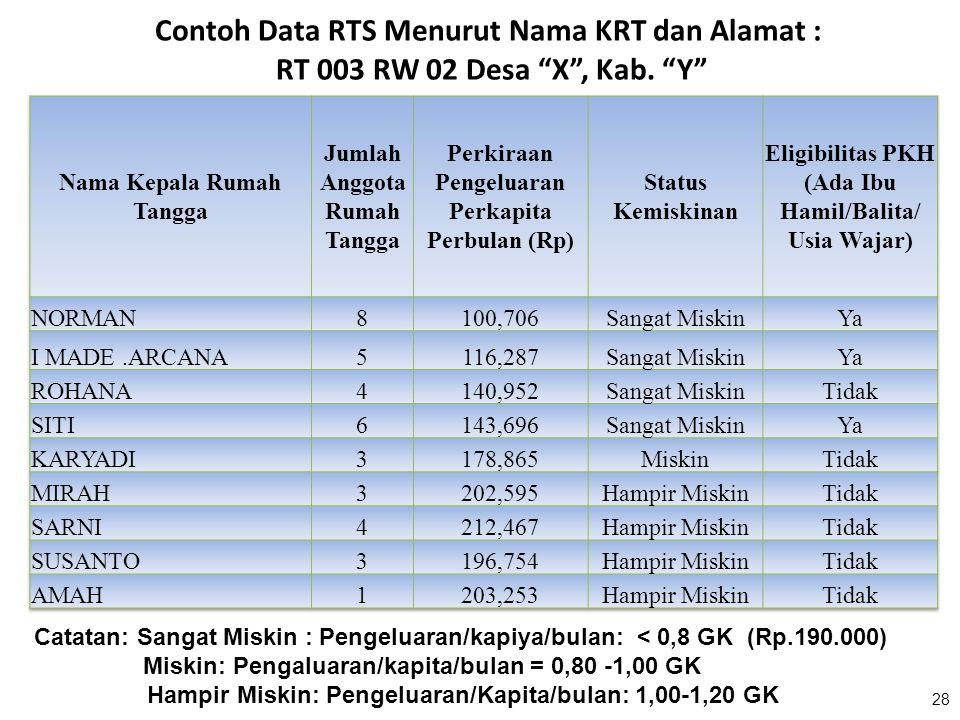 Contoh Data RTS Menurut Nama KRT dan Alamat : RT 003 RW 02 Desa X , Kab. Y
