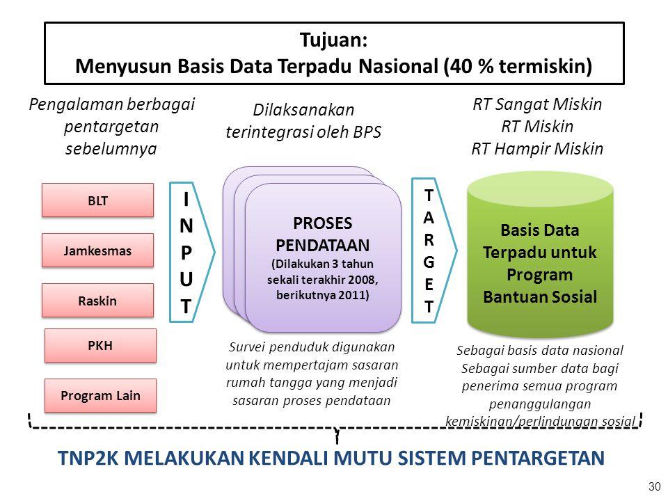 Tujuan: Menyusun Basis Data Terpadu Nasional (40 % termiskin)