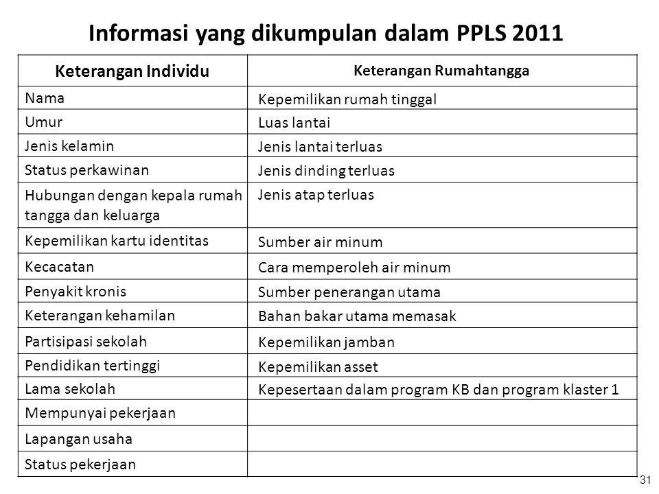 Informasi yang dikumpulan dalam PPLS 2011