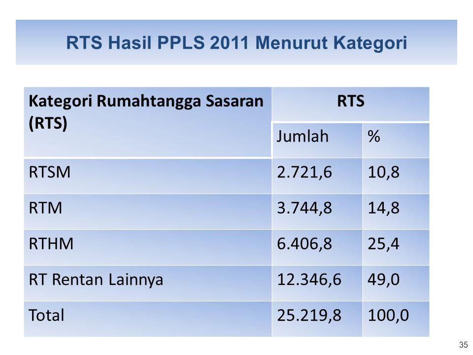 RTS Hasil PPLS 2011 Menurut Kategori