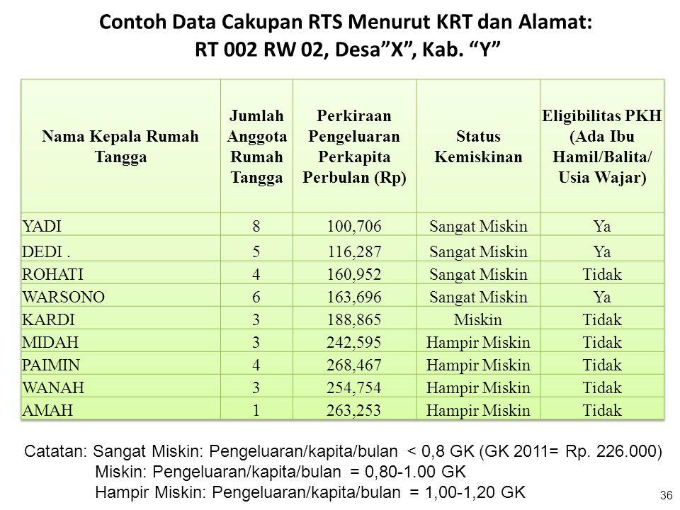 Contoh Data Cakupan RTS Menurut KRT dan Alamat: RT 002 RW 02, Desa X , Kab. Y