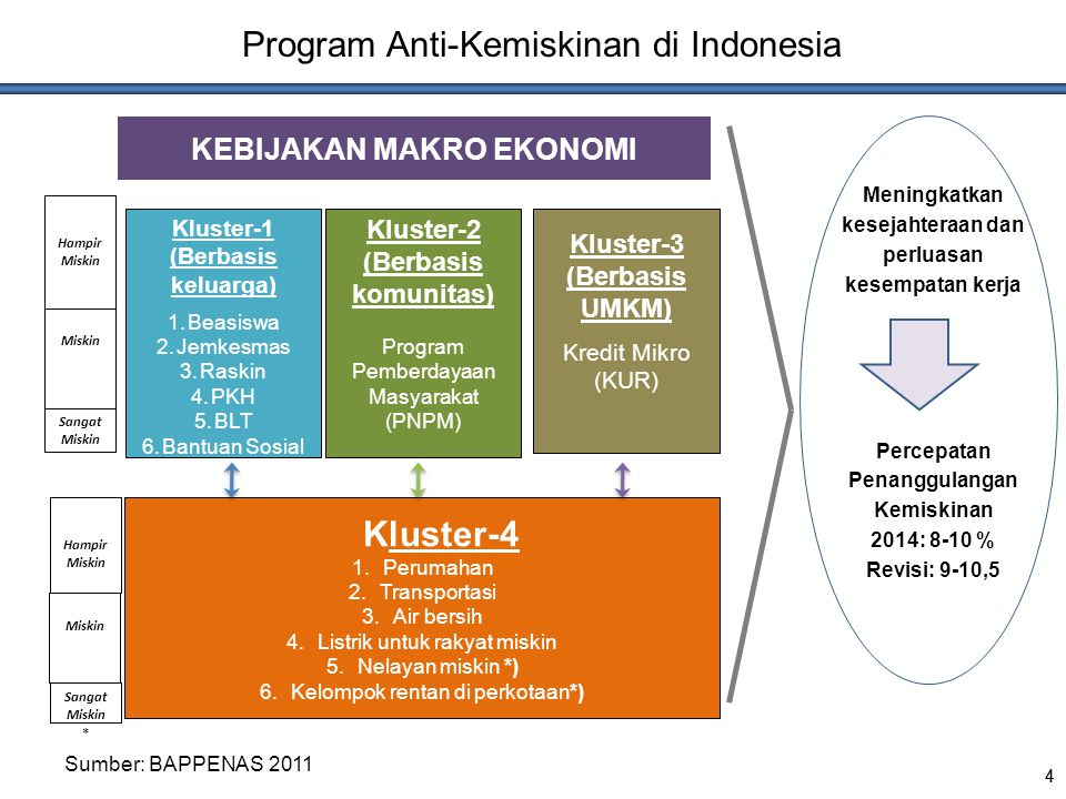 Program Anti-Kemiskinan di Indonesia