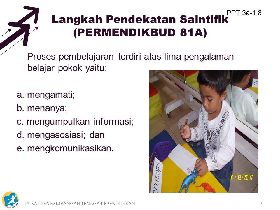 Langkah Pendekatan Saintifik (PERMENDIKBUD 81A)