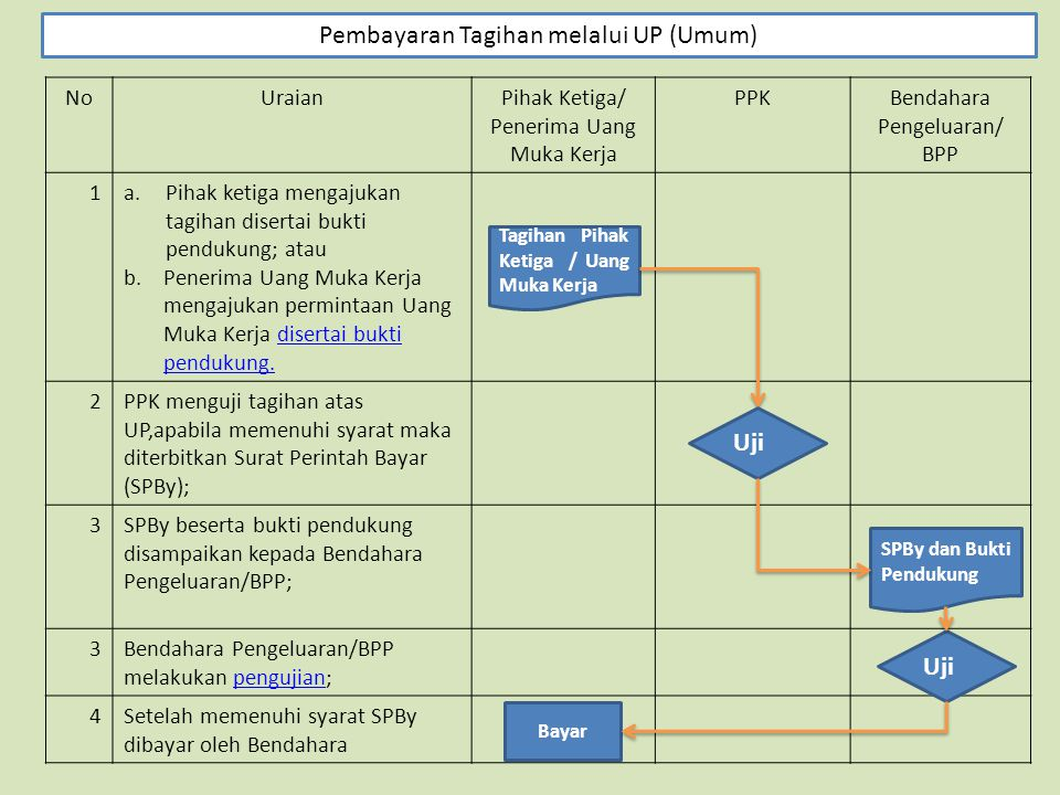 Pembayaran Tagihan melalui UP (Umum)
