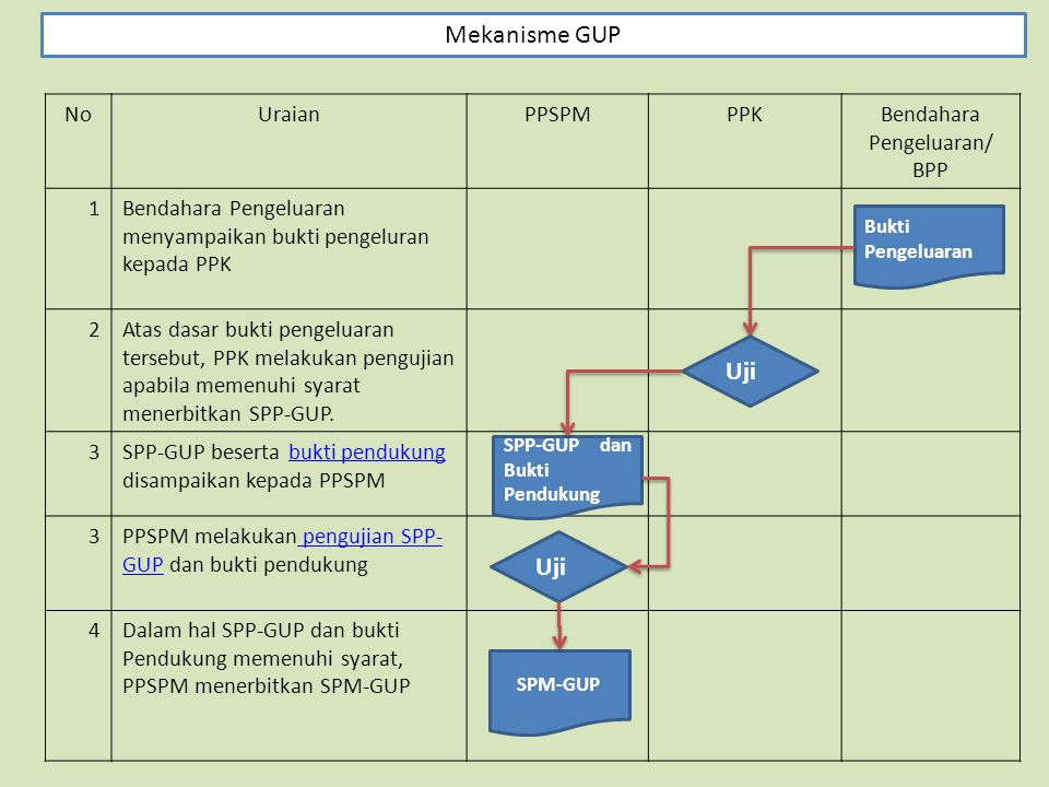 Bendahara Pengeluaran/ BPP
