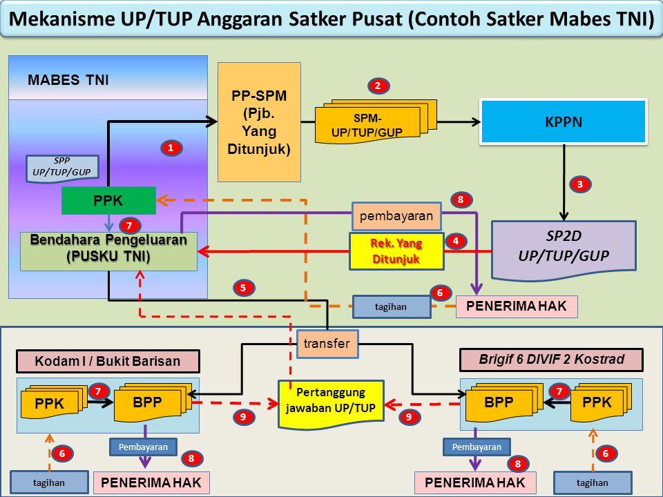 Mekanisme UP/TUP Anggaran Satker Pusat (Contoh Satker Mabes TNI)