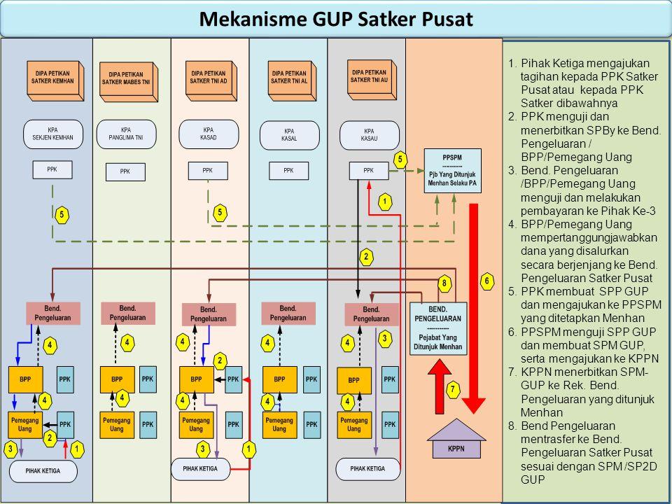 Mekanisme GUP Satker Pusat